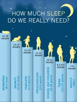 Source National Sleep Foundation