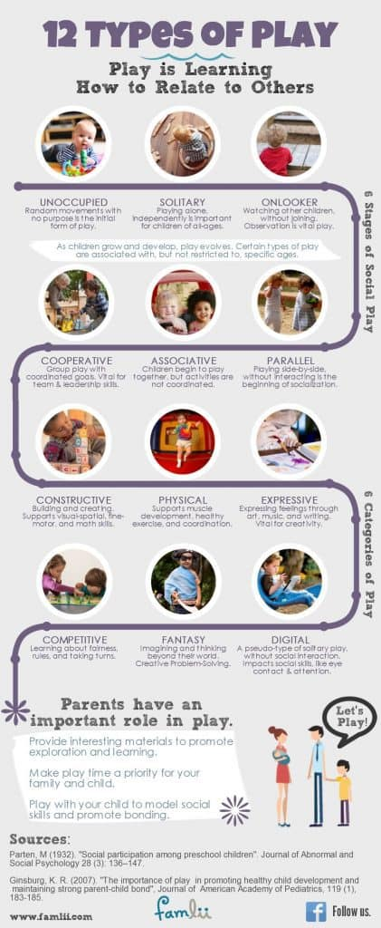 Types of Play Infographic with Parten Six Stages of Play