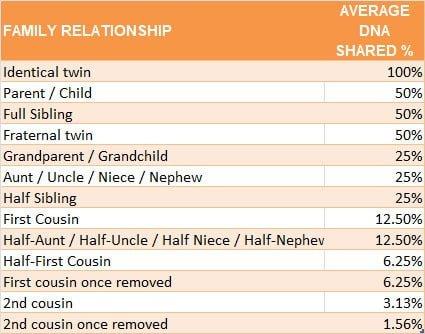 Chart Showing Percent Genetic Relationship Between Family Members