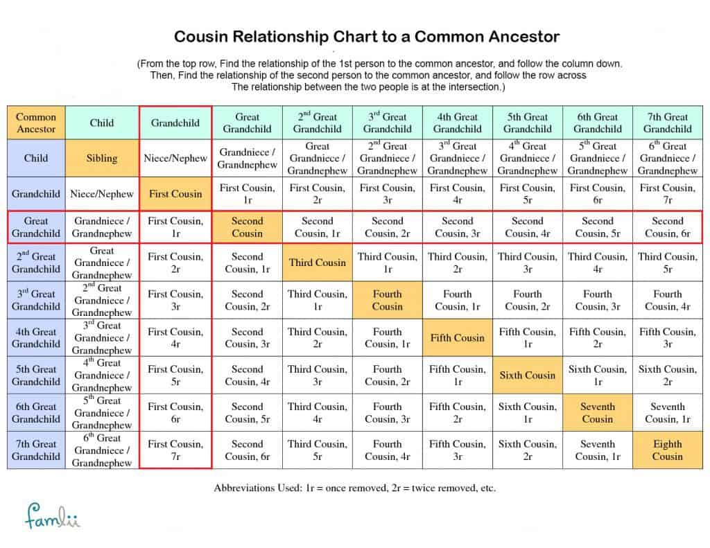 How much dna do family members share with cousin relationship chart how to calculate cousin relationships with a shared blood relative ccuart Gallery