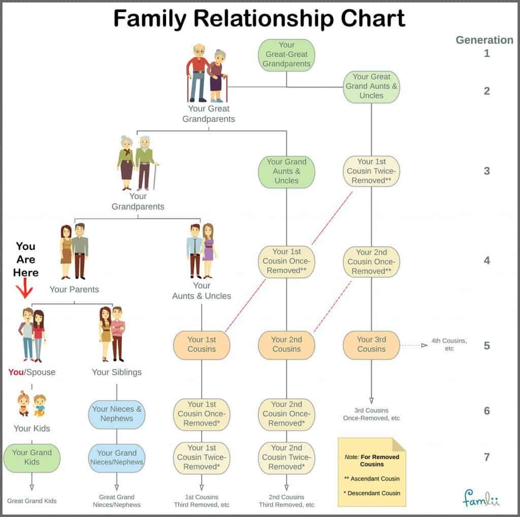 Simple family relationship chart for naming kinfolk famlii click here for a pdf printable of family relationship chart ccuart