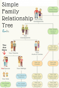 Read More Family Relationship